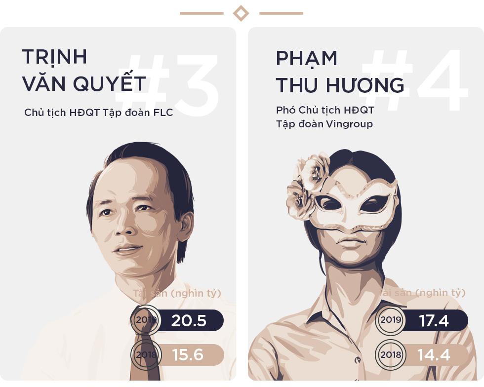 Tài sản của Top 10 người giàu nhất trên thị trường chứng khoán tiếp tục sinh sôi nảy nở, vượt 360.000 tỷ đồng - Ảnh 4.