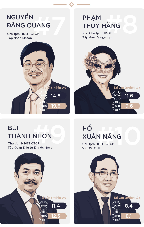 Tài sản của Top 10 người giàu nhất trên thị trường chứng khoán tiếp tục sinh sôi nảy nở, vượt 360.000 tỷ đồng - Ảnh 6.