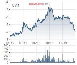 Tập đoàn Cao su Việt Nam (GVR) ước lãi trước thuế hơn 5.100 tỷ đồng trong năm 2019 - Ảnh 2.