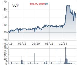 Vinaconex quyết định thoái vốn tại Vinaconex Power, dự kiến bán sạch gần 16 triệu cổ phiếu VCP - Ảnh 1.