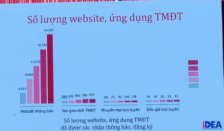 Tăng trưởng 30%/năm nhưng doanh thu TMĐT tại Việt Nam hiện chỉ đạt 4% tổng mức bán lẻ hàng hoá - Ảnh 1.