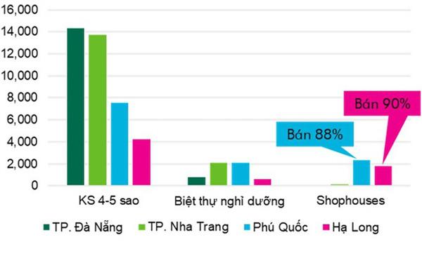 Khách sạn cao cấp ở Phú Quốc tăng trưởng nhanh nhất cả nước - Ảnh 1.