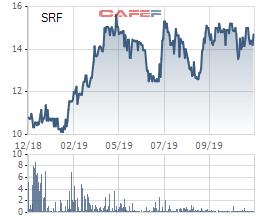 Searefico (SRF) đặt kế hoạch lãi ròng 86 tỷ trong năm 2020 - Ảnh 1.