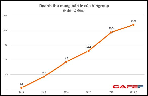 BCTC Vincommerce: Chẳng những không lỗ mà có lợi nhuận top đầu cả nước với 7.600 tỷ đồng - Ảnh 1.