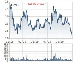 GMD về đáy 1 năm, VI Fund II vẫn muốn bán sạch gần 43 triệu cổ phiếu, quyết thoái vốn tại Gemadept - Ảnh 1.