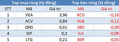 Thị trường hồi phục, khối ngoại tiếp tục bán ròng trong phiên cuối tuần - Ảnh 3.