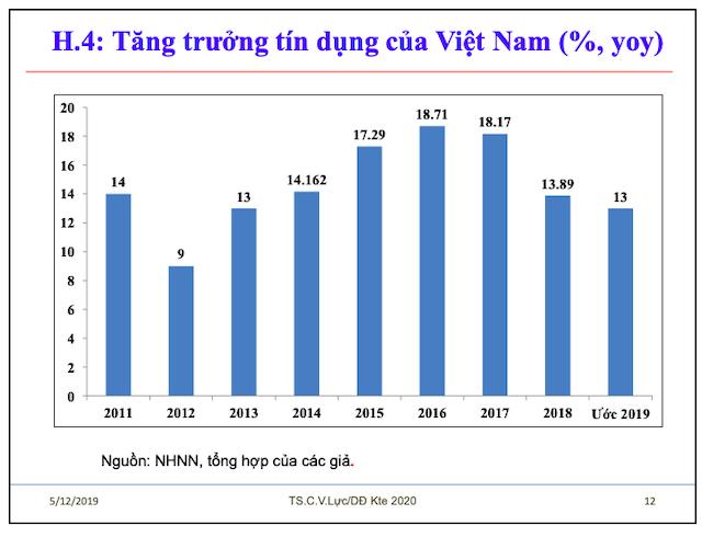 Tiến sĩ Cấn Văn Lực: Tăng trưởng tín dụng 2019 ước khoảng 13% - Ảnh 2.