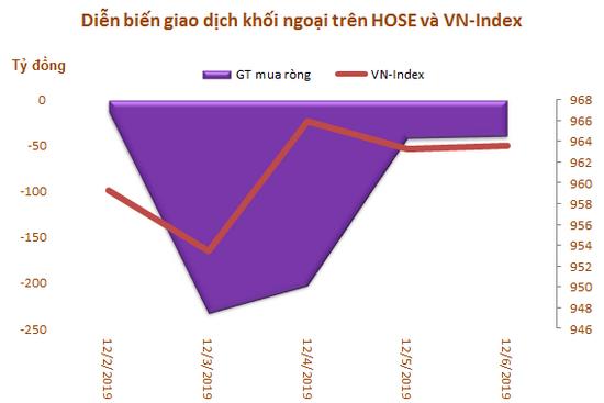 Khối ngoại bán ròng trở lại 517 tỷ đồng trong tuần đầu tháng 12, tập trung xả MSN - Ảnh 1.