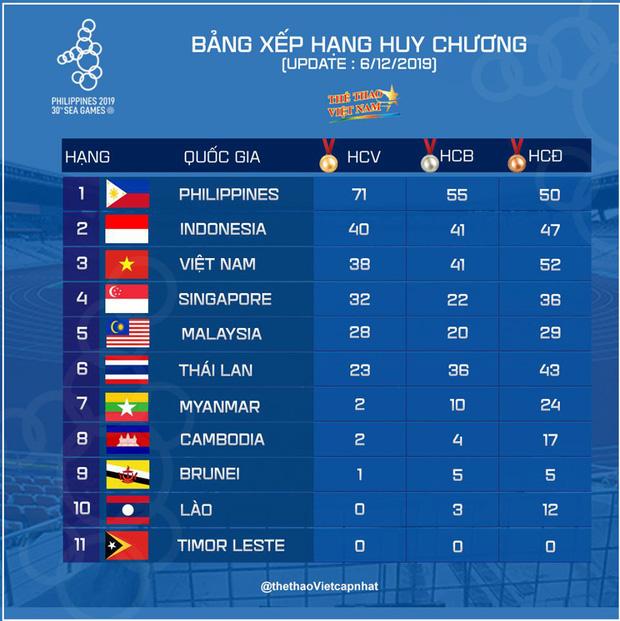 SEA Games ngày 7/12: U22 Việt Nam quyết giải mã hiện tượng Campuchia, giành vé vào chung kết - Ảnh 9.