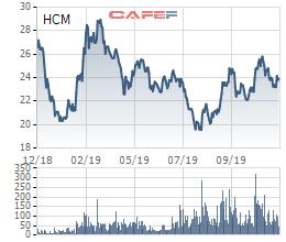 Chứng khoán HSC: HFIC muốn bán ra 5 triệu cổ phiếu, giảm tỷ lệ sở hữu về 26,97% - Ảnh 1.