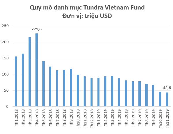 """Quỹ chuyên đánh """"game"""" nâng hạng Tundra Vietnam Fund bị rút vốn mạnh, quy mô danh mục chỉ còn hơn 40 triệu USD - Ảnh 1."""