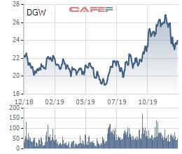 Digiworld (DGW) phát hành 1,2 triệu cổ phiếu ESOP - Ảnh 1.