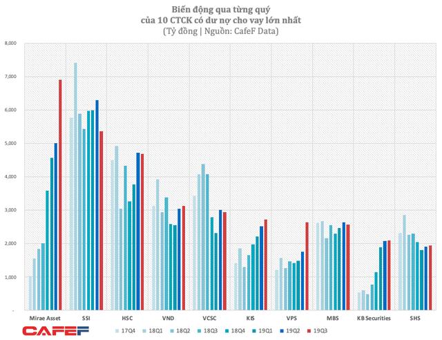 """Lo ngại cuộc đua """"zero fee"""" diễn ra quyết liệt, cổ phiếu ngành chứng khoán ngày càng kém hấp dẫn giới đầu tư? - Ảnh 3."""