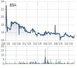 Thủy điện Buôn Đôn (BSA) chốt quyền nhận cổ tức bằng tiền và cổ phiếu tổng tỷ lệ 20% - Ảnh 1.