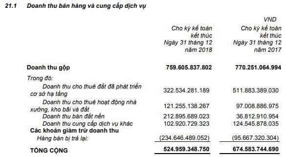 Tân Tạo (ITA): Doanh thu giảm mạnh, quý 4 lại lỗ hơn 20 tỷ đồng  - Ảnh 1.