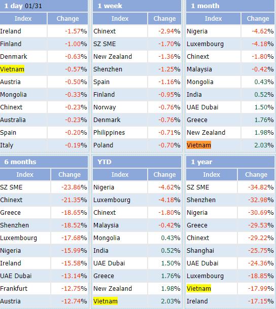 """Tăng 2,03% trong tháng 1, Vn-Index vẫn lọt top những chỉ số chứng khoán """"tệ"""" nhất Thế giới - Ảnh 1."""