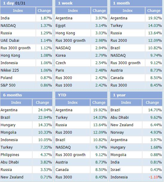 """Tăng 2,03% trong tháng 1, Vn-Index vẫn lọt top những chỉ số chứng khoán """"tệ"""" nhất Thế giới - Ảnh 2."""