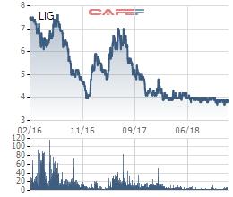 Mắc nhiều vi phạm, Licogi 13 (LIG) bị UBCKNN phạt 315 triệu đồng - Ảnh 1.
