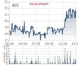 Bán sạch hơn 7 triệu cổ phiếu, Becamex đã thoái hết vốn tại Becamex ACC - Ảnh 2.