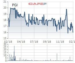 Pjico (PGI) dự chi trăm tỷ đồng tạm ứng cổ tức năm 2018 - Ảnh 1.