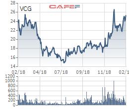 Vượt 29% kế hoạch lợi nhuận, Vinaconex (VCG) dự chi hơn 440 tỷ đồng tạm ứng cổ tức năm 2018 - Ảnh 1.