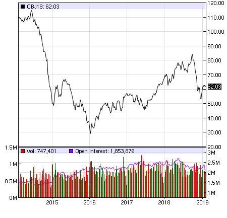 """Cổ phiếu dầu khí: Đã đến lúc """"bắt đáy""""? - Ảnh 1."""