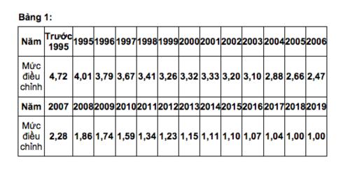 Điều chỉnh tiền lương và thu nhập tháng đã đóng BHXH - Ảnh 1.