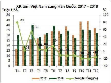 Xuất khẩu tôm sang Hàn Quốc dự báo tiếp tục thắng lớn trong năm 2019 - Ảnh 2.