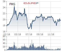 Petro Miền Trung đạt 88 tỷ lãi ròng năm 2018, mục tiêu tăng trưởng 25% cho các năm tiếp theo - Ảnh 1.