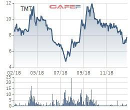 Chứng khoán Dầu khí PSI vừa chi 50 tỷ đồng mua 7,4 triệu cổ phần Ô tô TMT - Ảnh 1.
