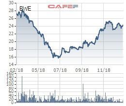 Becamex IDC đăng ký bán bớt 24 triệu cổ phiếu Biwase (BWE) sau giai đoạn tăng mạnh - Ảnh 1.