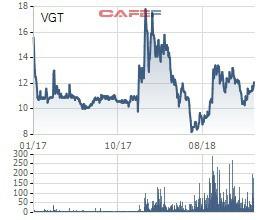Bán nốt 35 triệu cổ phiếu còn lại, Vntex không còn là cổ đông chiến lược của Vinatex - Ảnh 1.