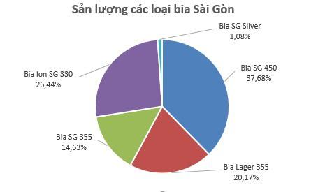 Bia Sài Gòn Miền Trung (SMB) đặt mục tiêu đạt 130 tỷ đồng LNTT năm 2019 - Ảnh 2.