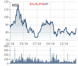 Khối ngoại bất ngờ chi hơn 1.100 tỷ đồng mua cổ phiếu Masan trong sáng 14/2 - Ảnh 2.
