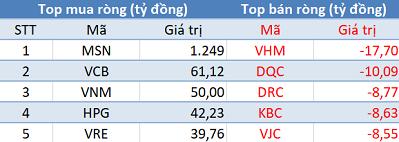 Phiên 14/1: Thị trường rung lắc, khối ngoại đẩy mạnh mua ròng gần 1.500 tỷ đồng - Ảnh 1.