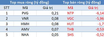 Phiên 14/1: Thị trường rung lắc, khối ngoại đẩy mạnh mua ròng gần 1.500 tỷ đồng - Ảnh 2.