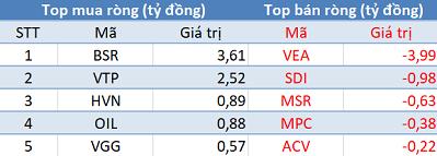 Phiên 14/1: Thị trường rung lắc, khối ngoại đẩy mạnh mua ròng gần 1.500 tỷ đồng - Ảnh 3.