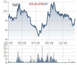 TMT bắt đầu tăng giá, một cá nhân bán ra 4 triệu cổ phiếu chốt lãi sau nửa năm đầu tư - Ảnh 1.