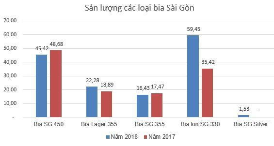 Bia Sài Gòn Miền Trung (SMB) đặt mục tiêu đạt 130 tỷ đồng LNTT năm 2019 - Ảnh 1.