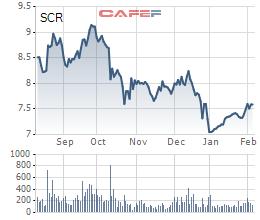 TTC Land (SCR): Ban lãnh đạo hoàn tất gom hàng, cổ phiếu bật tăng từ đáy - Ảnh 1.