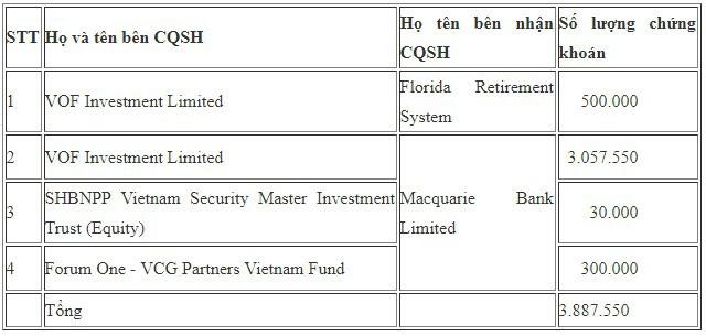 Nhóm VinaCapital vừa bán ra gần 4 triệu cổ phiếu FPT - Ảnh 1.