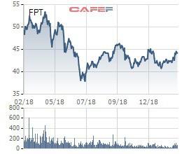 Nhóm VinaCapital vừa bán ra gần 4 triệu cổ phiếu FPT - Ảnh 2.