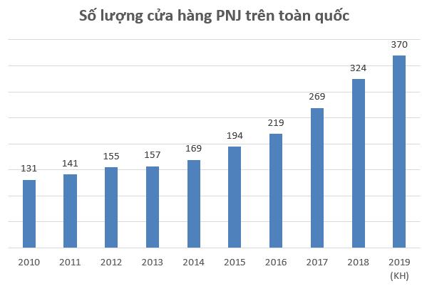Bỏ xa Doji và SJC về lợi nhuận, động lực nào sẽ giúp PNJ duy trì đà tăng trưởng trong những năm tiếp theo? - Ảnh 3.
