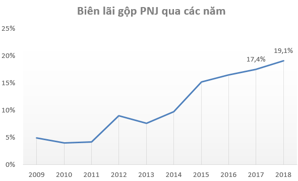 Bỏ xa Doji và SJC về lợi nhuận, động lực nào sẽ giúp PNJ duy trì đà tăng trưởng trong những năm tiếp theo? - Ảnh 4.