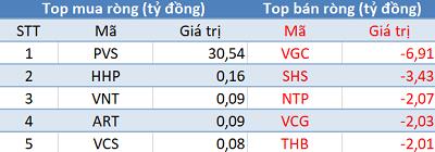 """Phiên 18/2: Vn-Index """"vượt ải"""" 960 điểm, khối ngoại tập trung """"gom hàng"""" HPG, E1VFVN30 - Ảnh 2."""