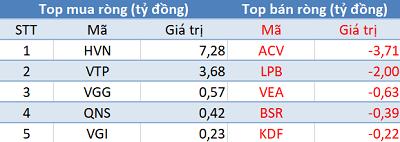"""Phiên 18/2: Vn-Index """"vượt ải"""" 960 điểm, khối ngoại tập trung """"gom hàng"""" HPG, E1VFVN30 - Ảnh 3."""