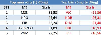 Phiên 19/2: Thị trường rung lắc mạnh, khối ngoại tiếp tục mua ròng hơn 200 tỷ đồng - Ảnh 1.