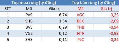 Phiên 19/2: Thị trường rung lắc mạnh, khối ngoại tiếp tục mua ròng hơn 200 tỷ đồng - Ảnh 2.
