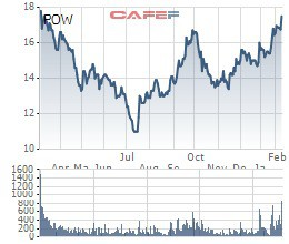 Nhóm Dragon Capital hiện sở hữu hơn 163 triệu cổ phần PV Power với tổng giá trị khoảng 2.700 tỷ đồng - Ảnh 2.