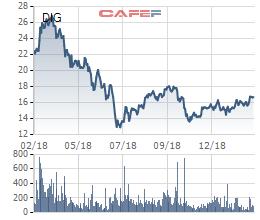 DIC Corp (DIG) chốt danh sách cổ đông chào bán gần 48 triệu cổ phiếu cho cổ đông hiện hữu - Ảnh 1.